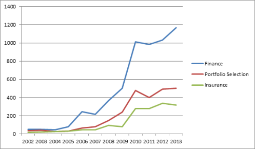 2013 Finance Portfolio and Insurance Sub Classes