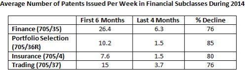 Weekly Average Comparison 1st half versus last third