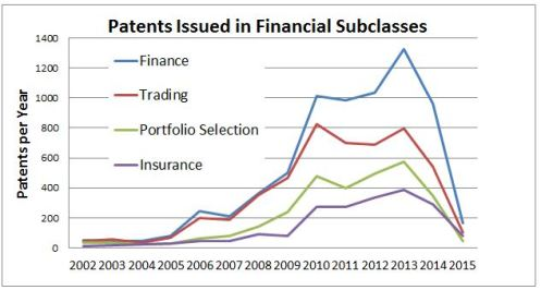 Financial Subclasses by Year